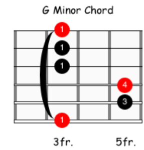 How to Read Fretboard Diagrams